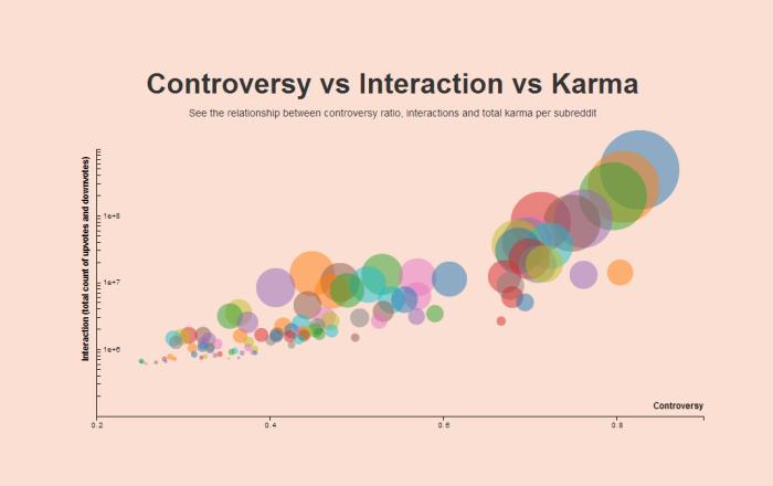 controversy-vs-interaction-vs-karma