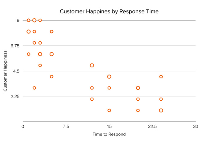 customer happy response time