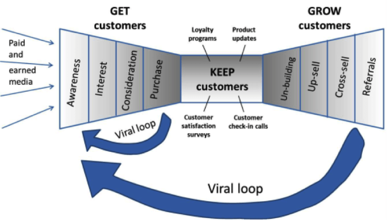 get-customers-grow-customers