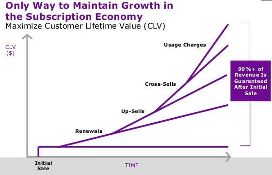maintain growth chart