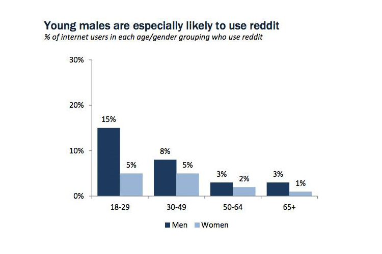 males-likely-to-use-reddit
