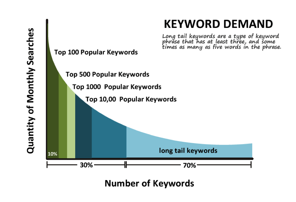 monthly searches vs. number of keywords