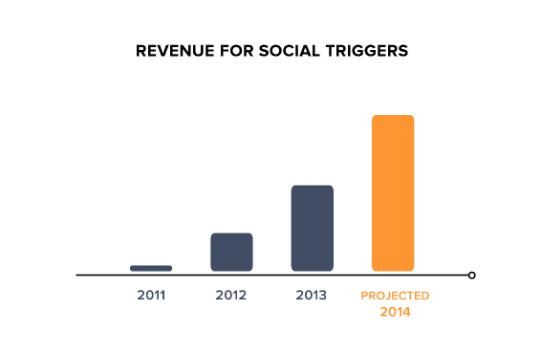 revenue for social triggers
