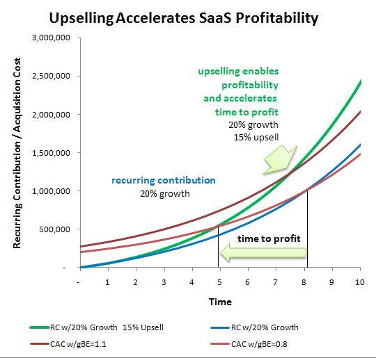 upselling accelerates