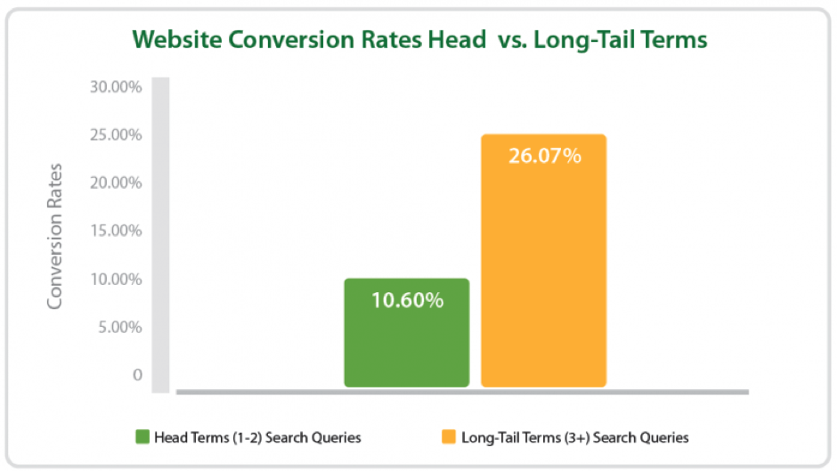 website conversion rates vs. longtail terms