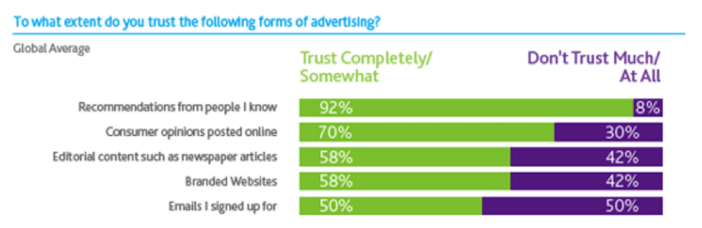 what-extent-do-you-trust-advertising