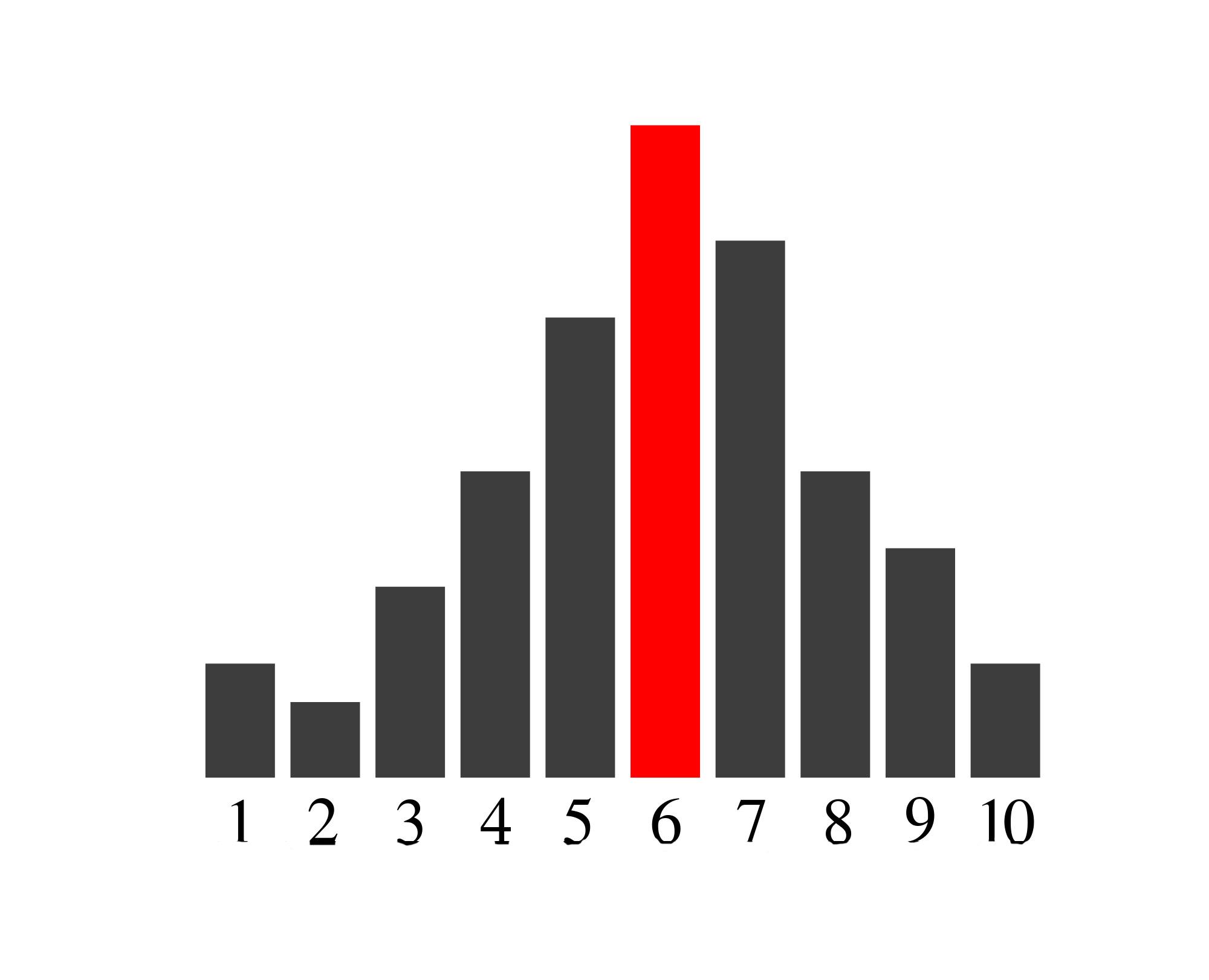 1-10 measure
