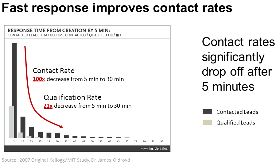 Fast Sales Response improves contact rates