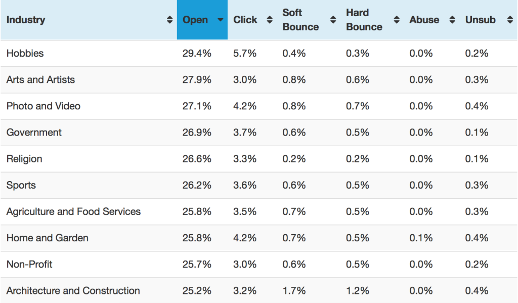 Graph of email open rates by industry