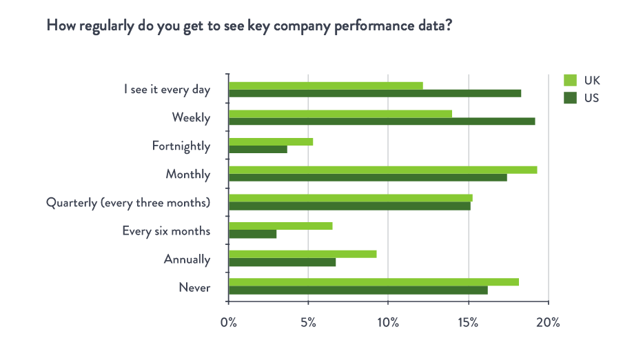 how regularly do you see key company performance data