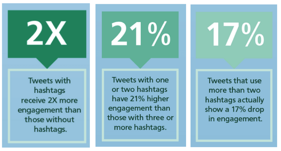 tweets with hashtags
