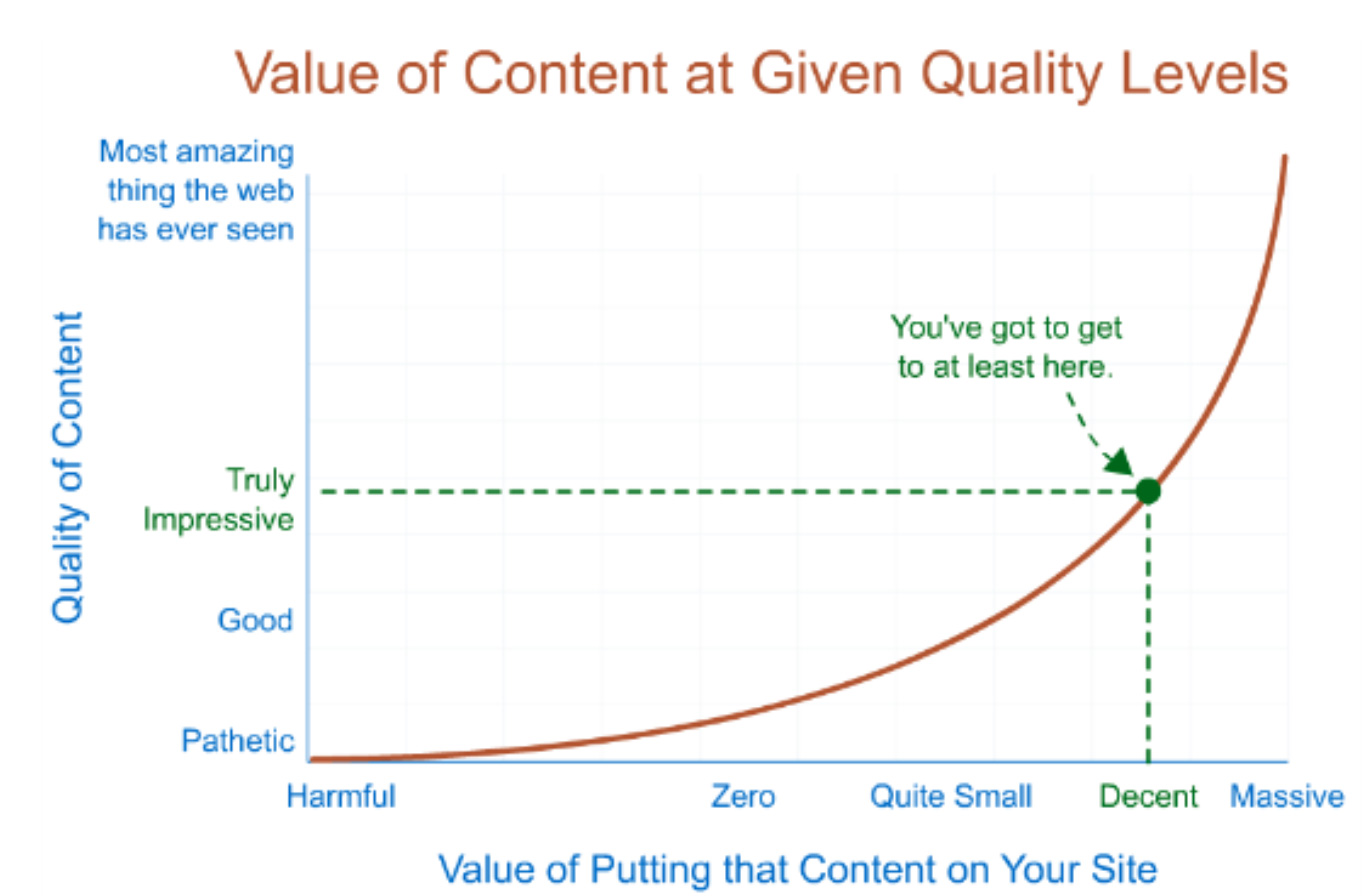 value of content