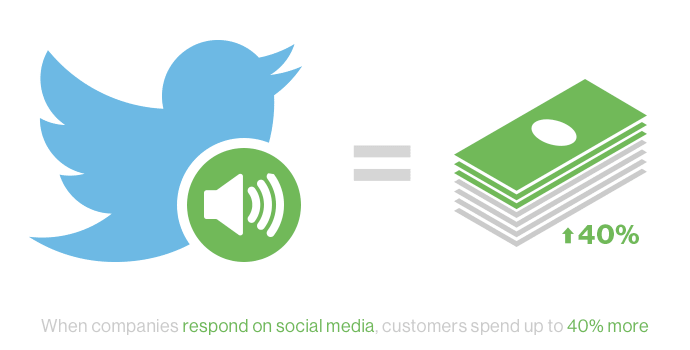 when-companies-respond-on-social-media