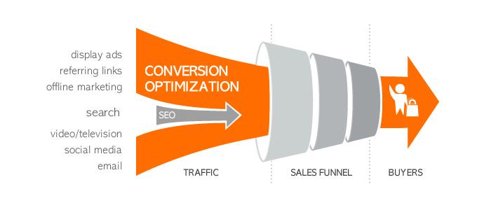 conversion-optimization-process