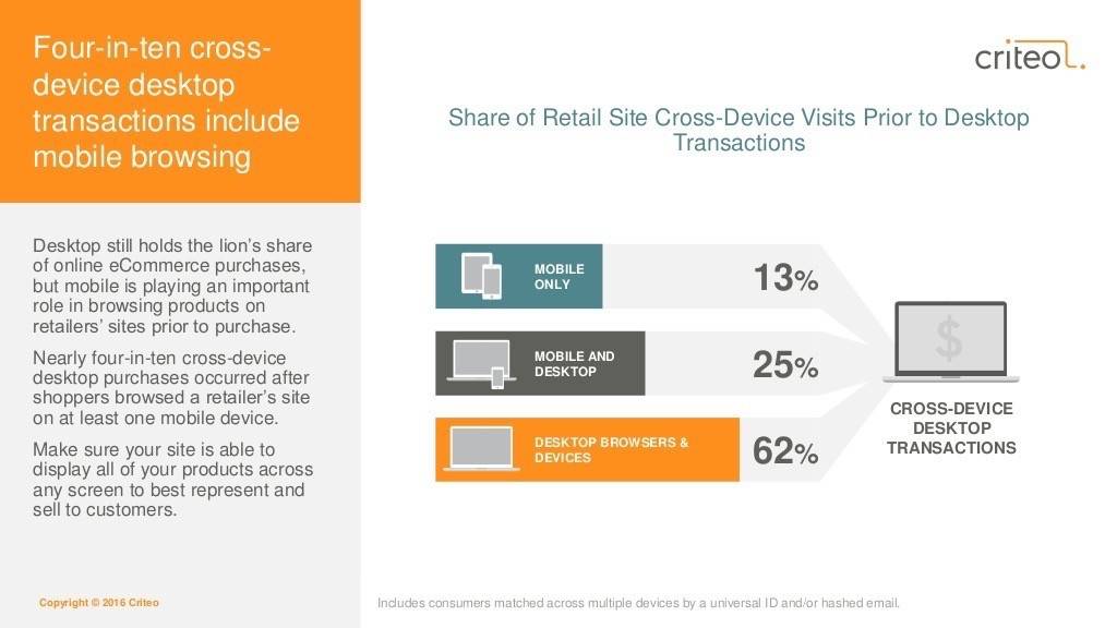 Mobile cross device usage