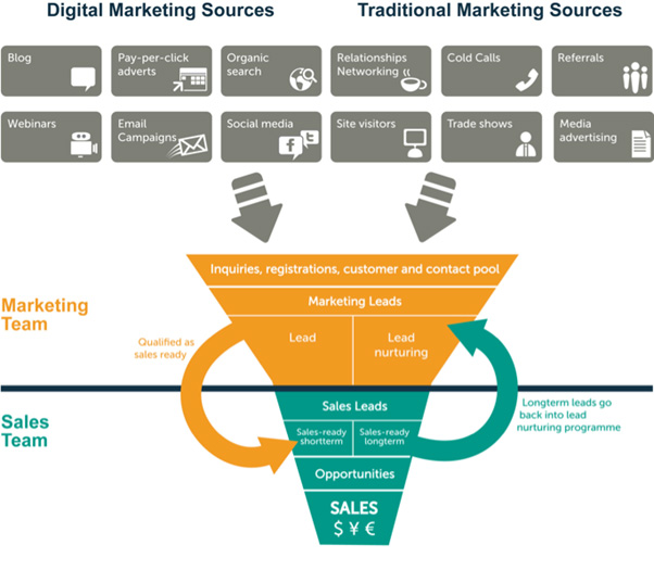 digital marketing traditional marketing