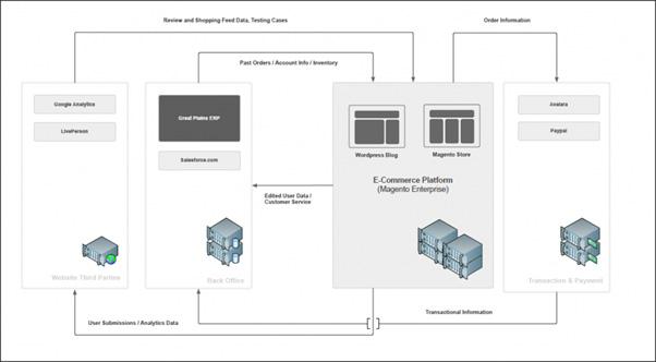 ecommerce platform magento