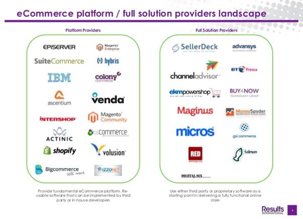 ecommerce platform solutions