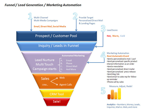 funnel lead generation marketing automation