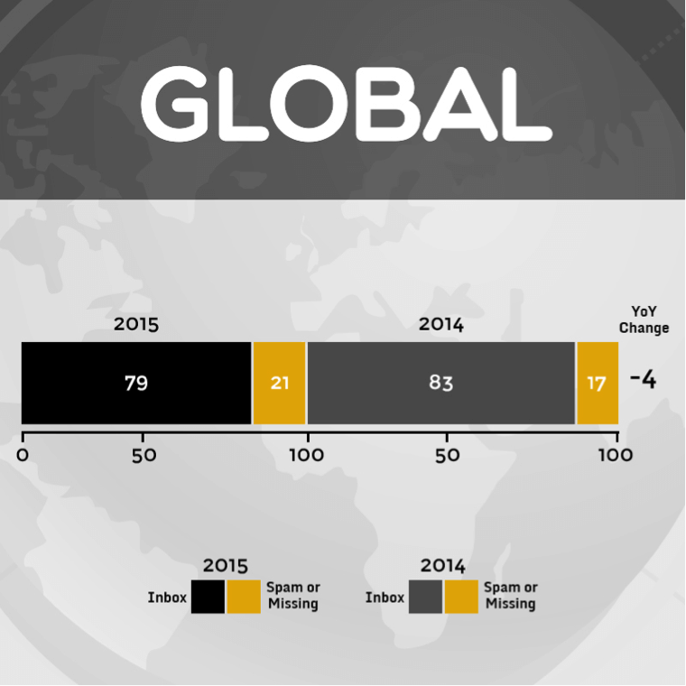 global email deliverability rates