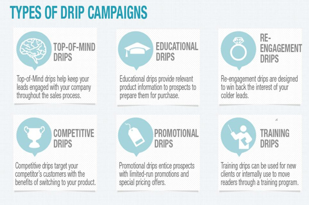 types of drip campaigns