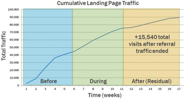 cumulative landing page traffic