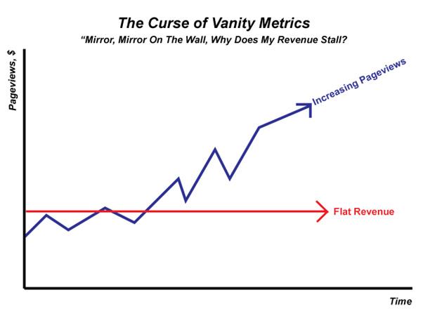 curse of vanity metrics