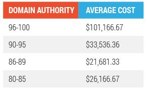 domain authority average cost