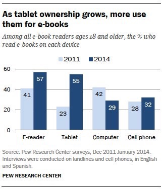 E readers and the rise of ebooks