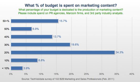 percent of budget