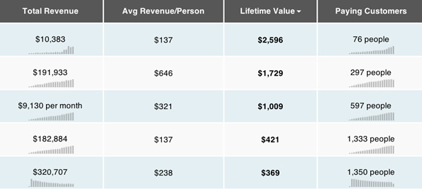 revenue value customers