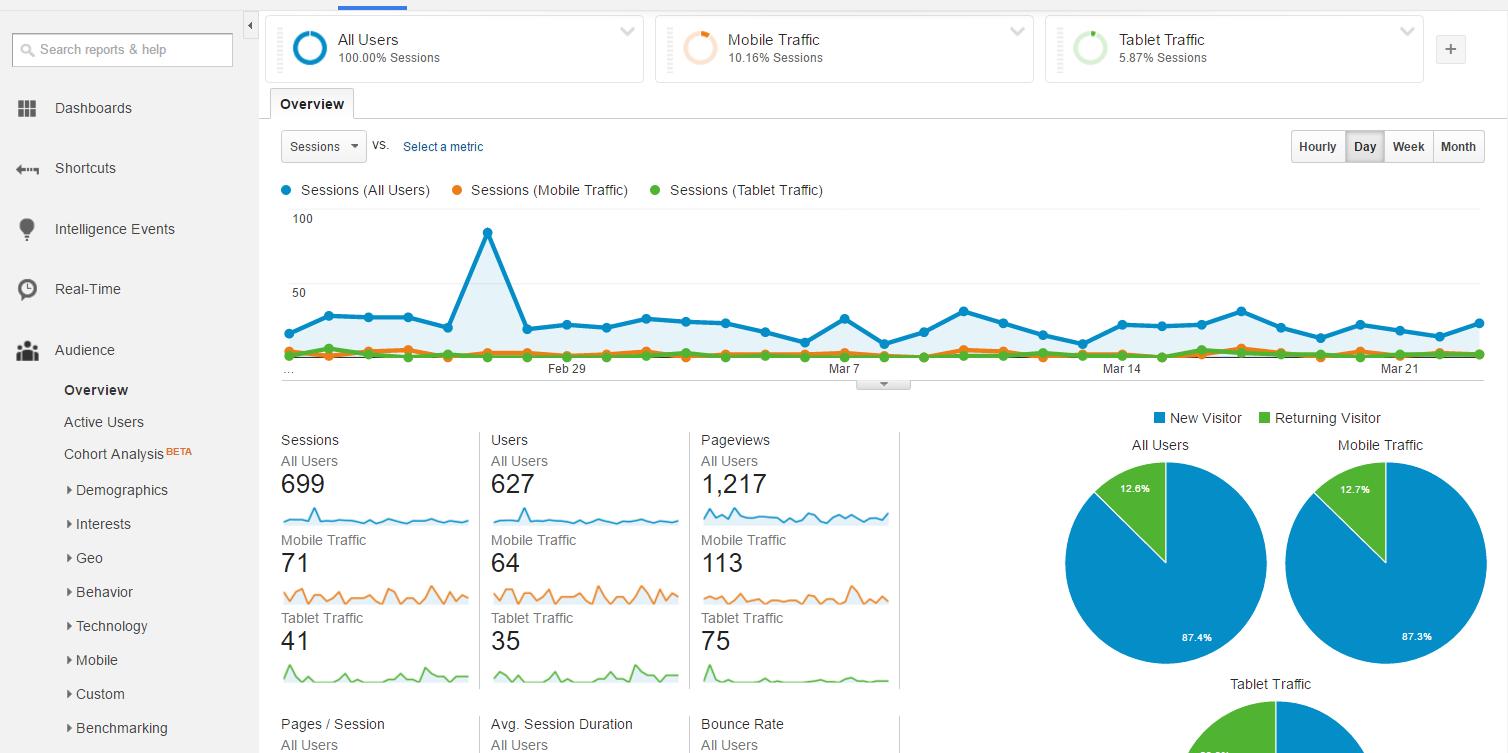 screenshot-analytics.google.com 2016-03-29 12-28-39