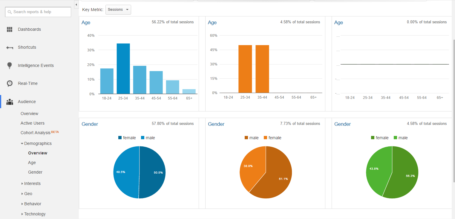 Using Google Analytics to Understand Your Social and Mobile Audience |
