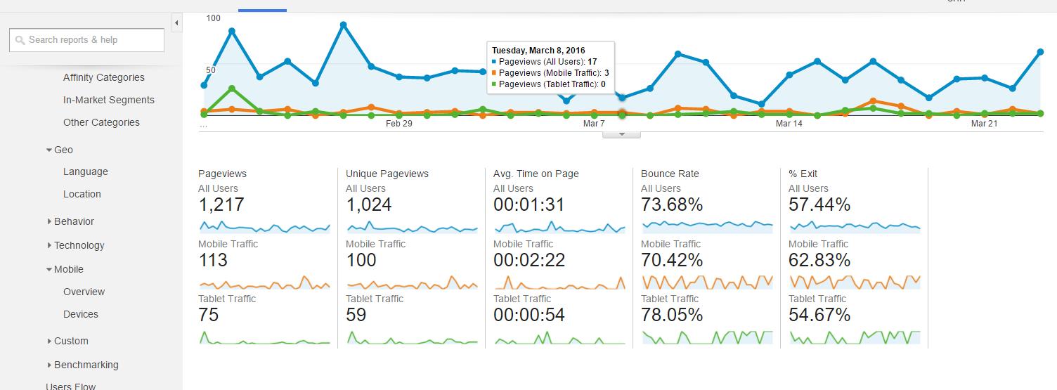 screenshot-analytics.google.com 2016-03-29 12-37-02