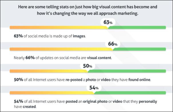 stats visual content