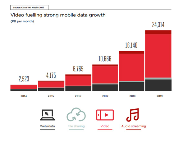 video fueling strong mobile data growth