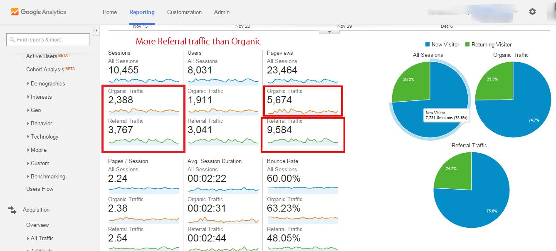 segmentation result in Google analytics