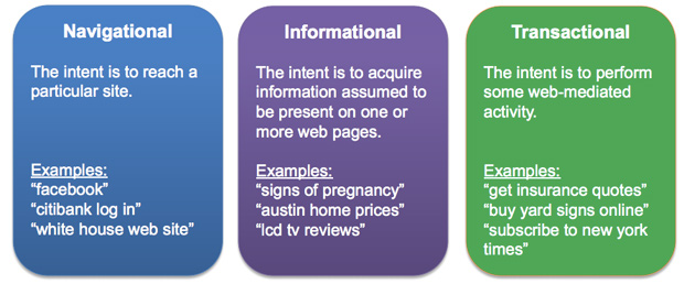 navigational-informational-transactional
