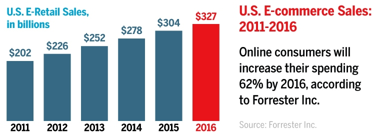 us-ecommerce-sales-2011-2016