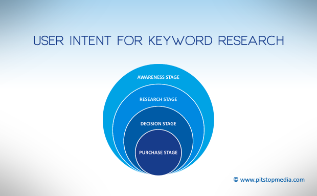 user-intent-for-keyword-search
