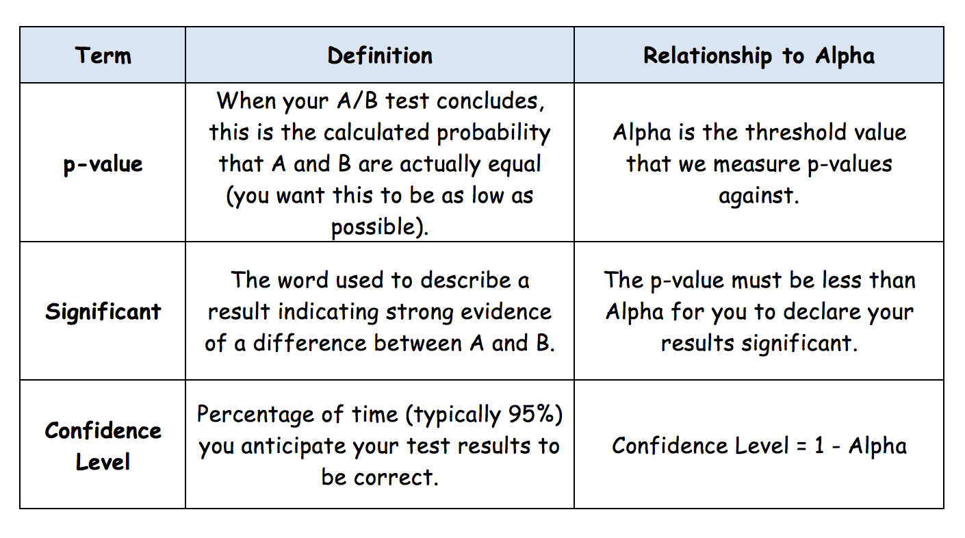 p-value significant confidence level definitions