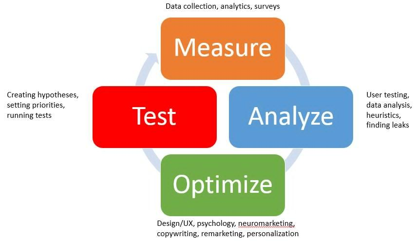 measure analyze optimize test