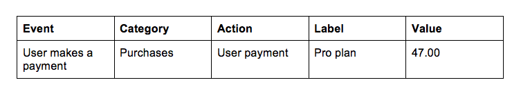 event-category-action-label-value