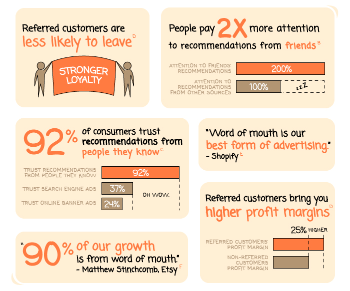 referral marketing infographic