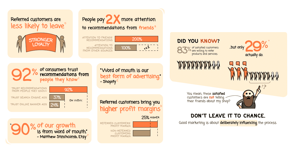 4 Killer Referral Marketing Lessons From Fast-Growth Ecommerce Businesses