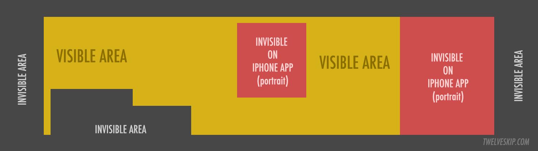 visible vs. invisble areas