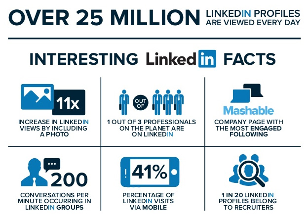 over 25 million linkedin users