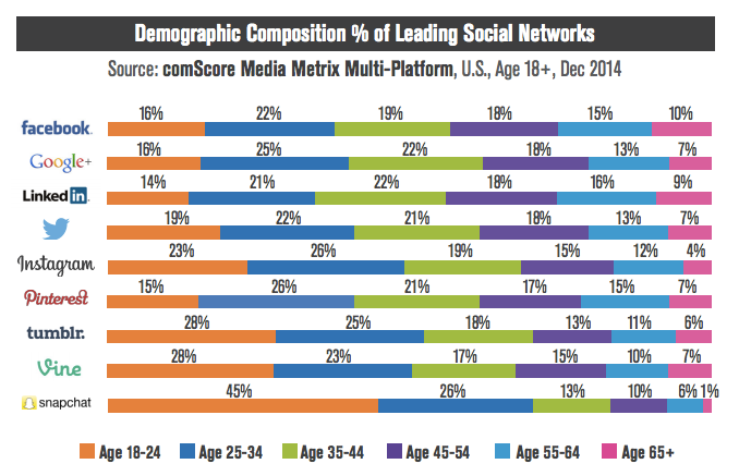 social media user ages