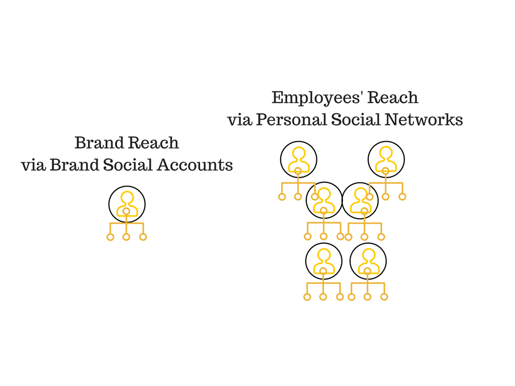 employee reach via social media