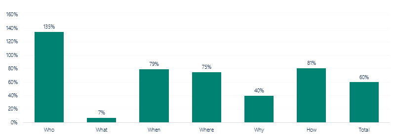 percentage charts